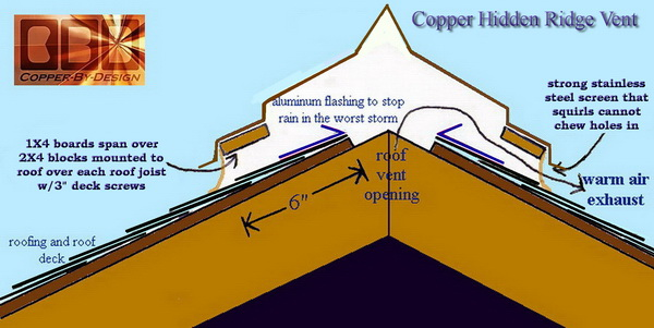 Energy Conservation How To Roof Venting And Moss Control